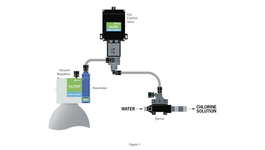 Series 2000CV Chloromatic™ Gas Control Valve System